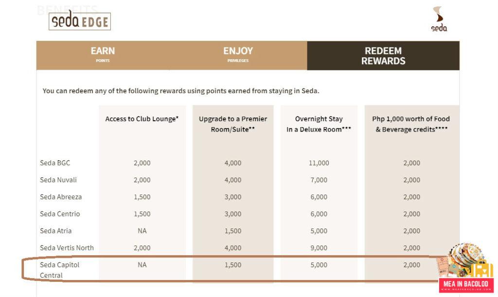 Seda Edge Benefits - Seda Capital Central   Mea in Bacolod